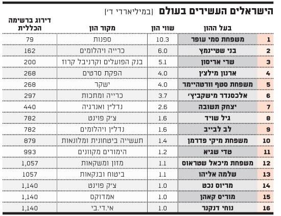 הישראלים העשירים