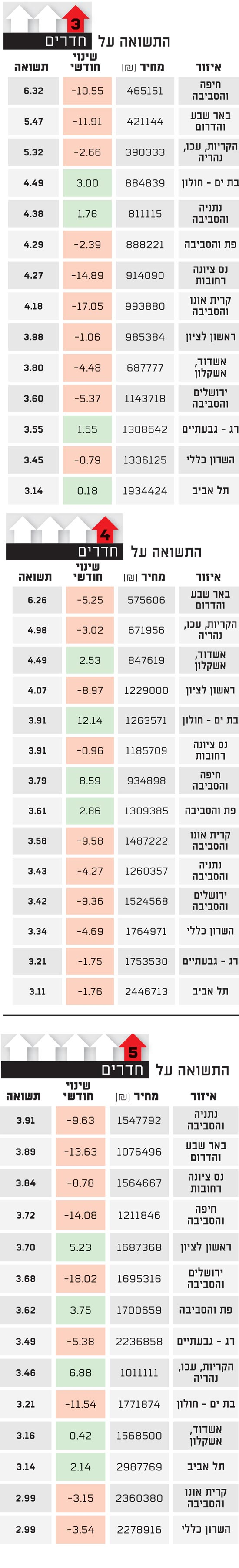 מדד גלובס הומלס
