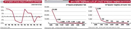 גרף רשות פלסטינית 1