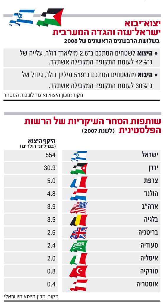 גרף רשות פלסטינית 2