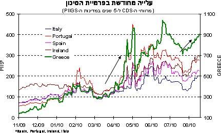 משבר חוב באירופה