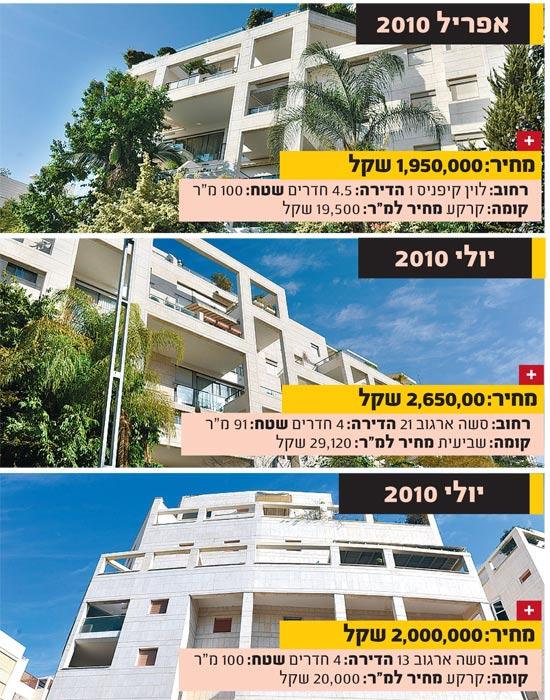 המשתלה תל אביב