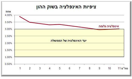 אלדר גנזל אינפלציה