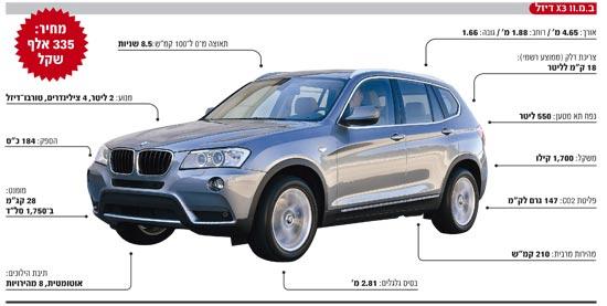 אינפו: ב.מ.וו X3 BMW