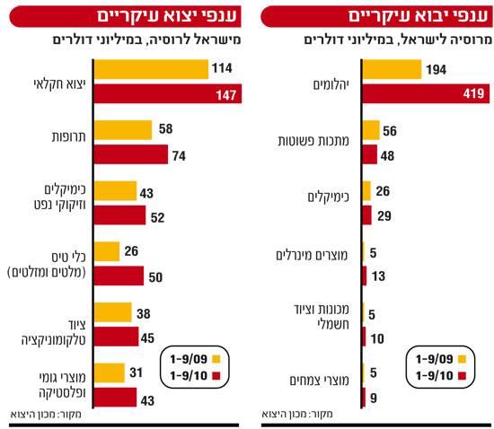 אינפו: ענפי יבוא עיקריים, ישראל רוסיה