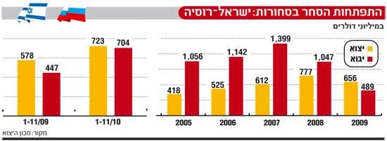 אינפו: התפתחות הסחר בסחורות, ישראל רוסיה