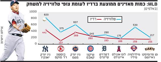 אינפו: MLB
