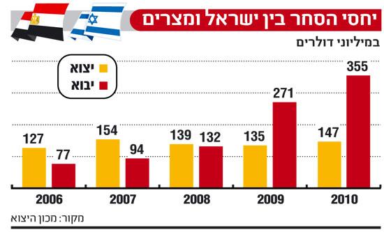 אינפו: יחסי הסחר ישראל מצרים