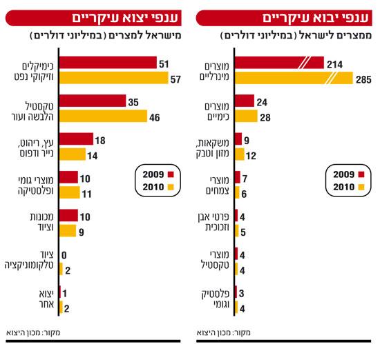 אינפו: יבוא יצוא ישראל מצרים