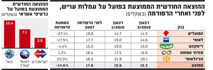 אינפו: ההוצאה החודשית הממוצעת בפועל על עמלות עו