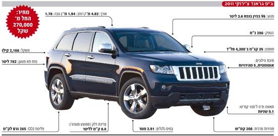 מפוארת מבחן דרכים: ג'יפ גראנד-צ'ירוקי 20111 - הצ'ירוקי האחרון? - גלובס XH-06