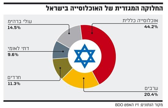 אינפו: החלוקה המגזרית של האוכלוסיה בישראל