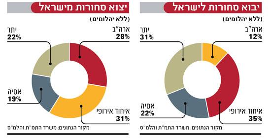 אינפו: ישראל - יבוא ויצוא סחורות