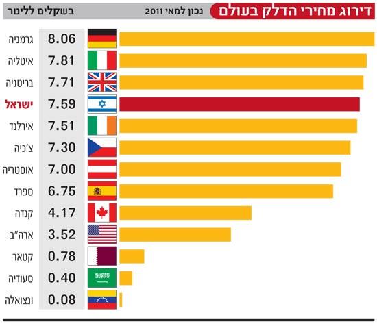 דירוג מחירי הדלק בעולם