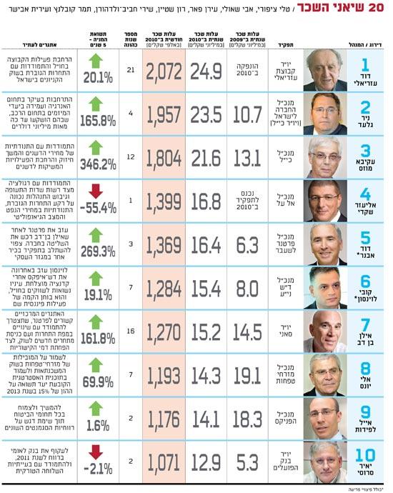 אינפו: 20 שיאני השכר במשק 2010