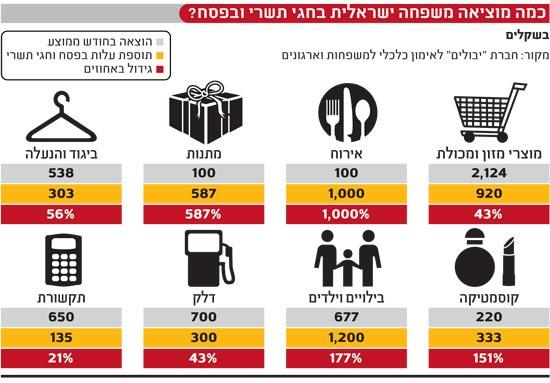 כמה מוציאה משפחה ישראלית בחגי תשרי ובפסח