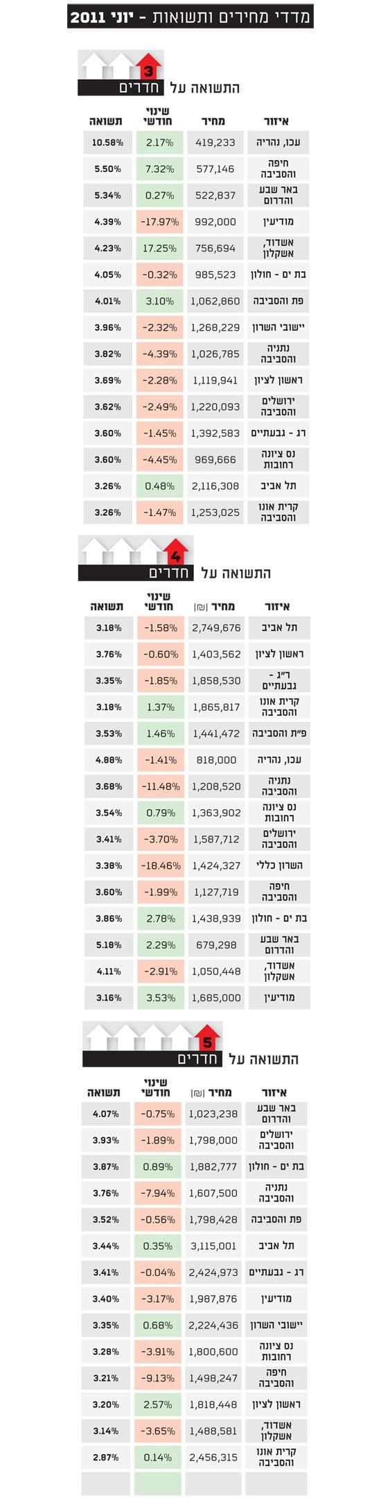 מדדי מחירים ותשואות יוני 2011
