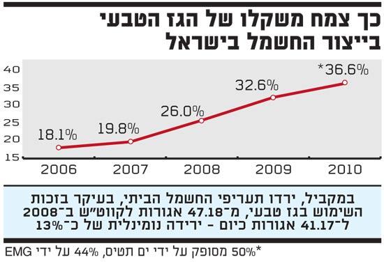 כך צמח משקלו של הגז הטבעי בייצור החשמל בישראל