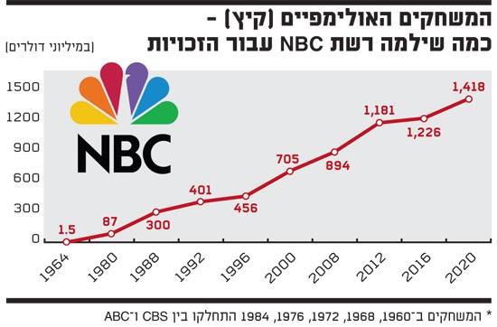 NBC: זכויות שידור אולימפיות