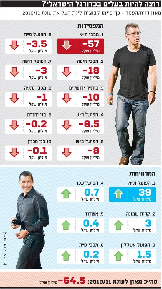 רוצה להיות בעלים בכדורגל הישראלי / צלם: שלומי יוסף