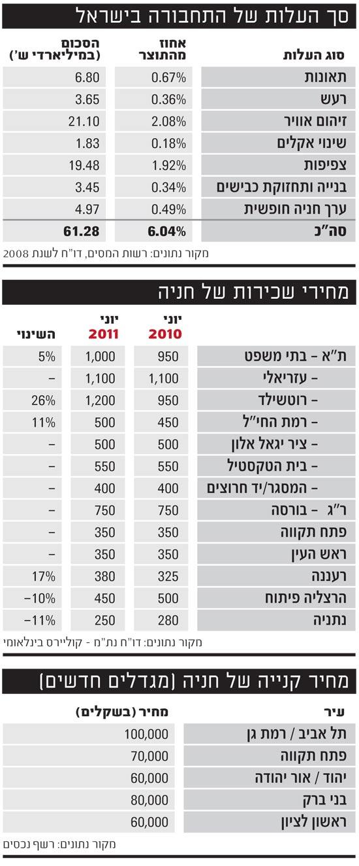סך העלות של התחבורה בישראל