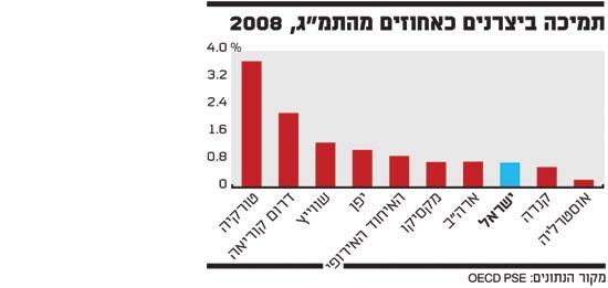 תמיכה ביצרנים כאחוזים מהתמג 2008