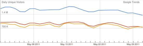 גרפים גוגל טרנדס