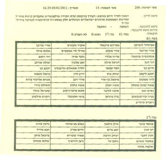 רשימת המצביעים בחוק חקירת עמותות השמאל / צילום: יחצ