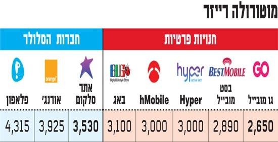 מחירי סמארטפונים