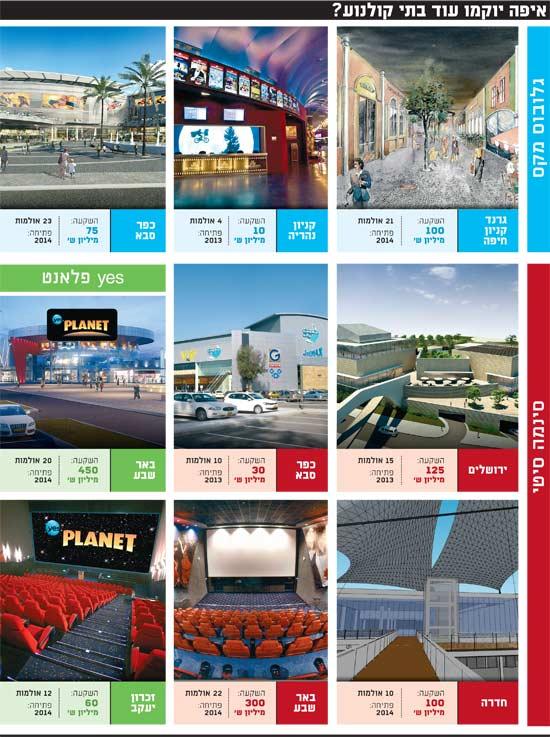 איפה יוקמו עוד בתי קולנוע