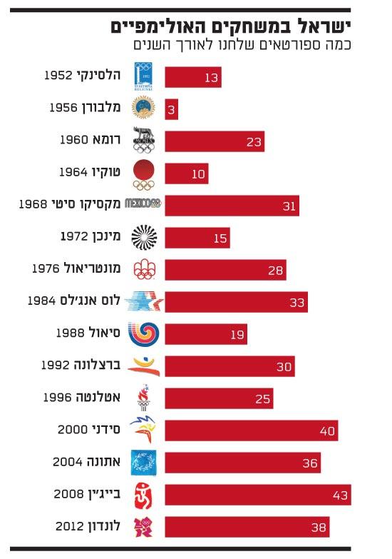 ישראל במשחקים האולימפיים - כמה ספורטאים שלחנו לאורך השנים