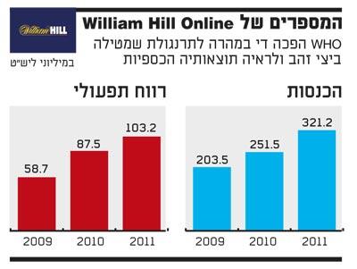 המספרים של william hill