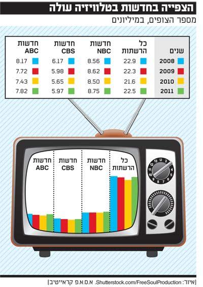 הצפייה בחדשות בטלויזיה עולה