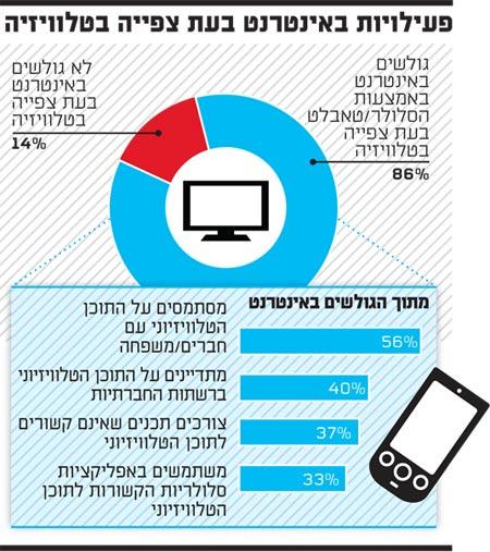 פעילויות באינטרנט בעת צפייה בטלוויזיה