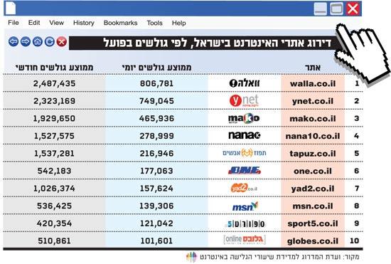 דירוג אתרי האינטרנט בישראל