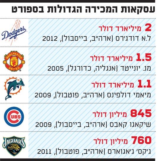 עסקאות המכירה הגדולות בספורט