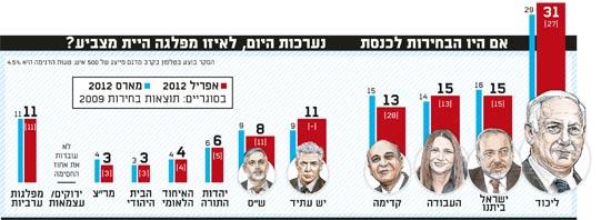 אם היו הבחירות לכנסת נערכות היום, לאיזו מפלגה היית מצביע?