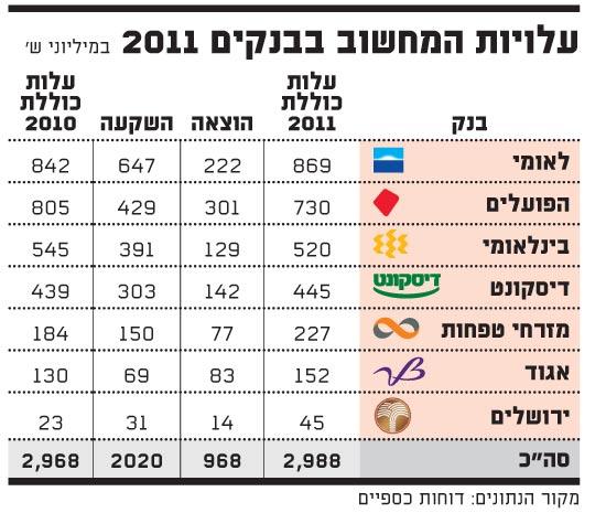 עלויות המחשוב בבנקים 2011