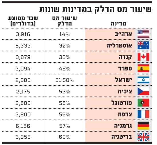 שיעור מס הדלק במדינות שונות