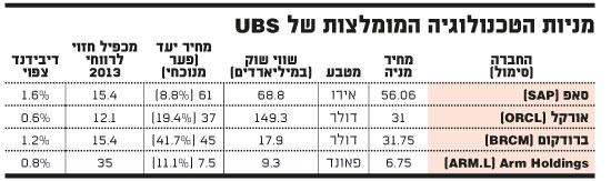 מניות הטכנולוגיה של UBS