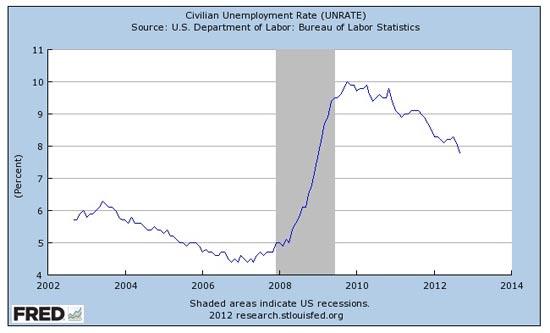 משה שלום אחוז אבטלה