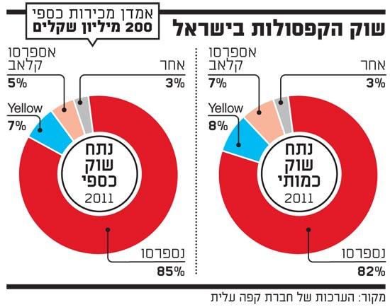 שוק הקפסולות בישראל