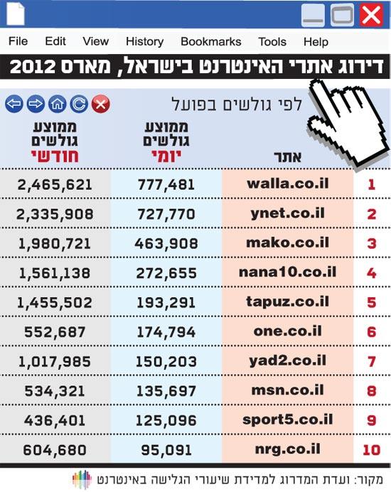 דירוג האתרים באינטרנט 17.4.12מארס 2012