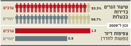 שיעור הגרים