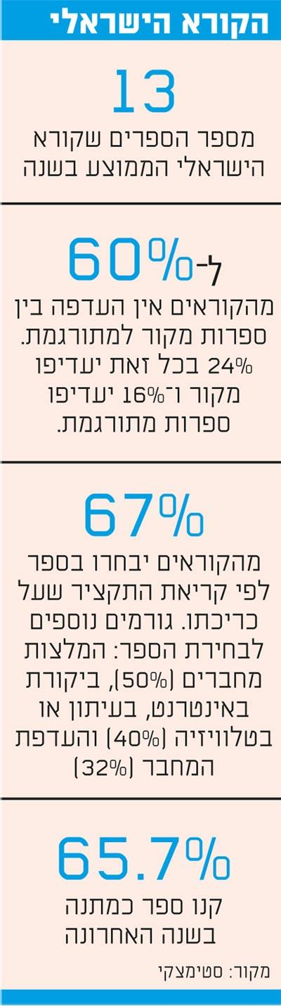 הקורא הישראלי