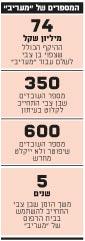 המספרים של מעריב