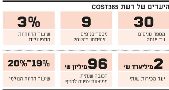 היעדים של רשת COST365