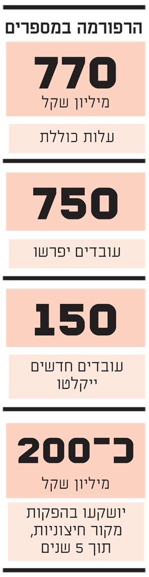 הרפורמה במספרים