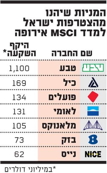 המניות שיהנו הצטרפות ישראל למדד