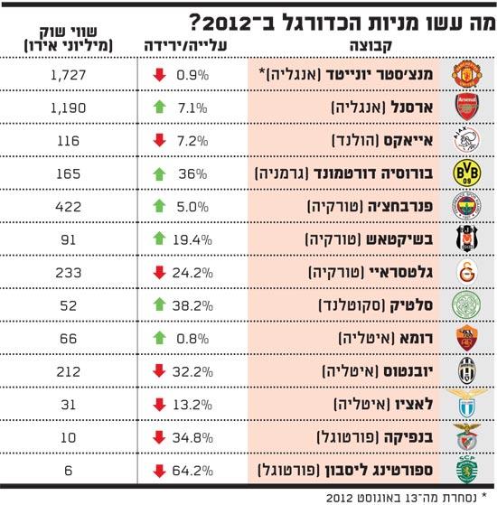 ביצועי מניות הכדורגל ב-2012